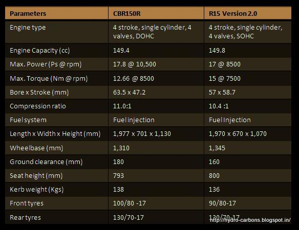 exact mileage of cbr 150r vs r15